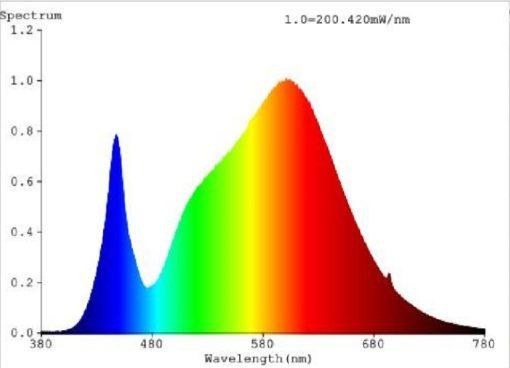 3590 spettro